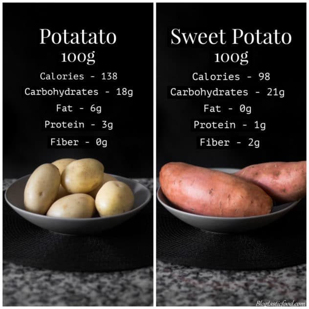 A collage of 2 photos side by side showing the nutritional info of potatoes and sweet potatoes.